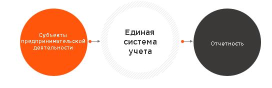 Схема ведения учета для СПД iT.Artel