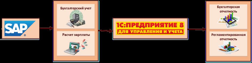 Автоматизация бухучета в Фоззи Групп от iT.Artel