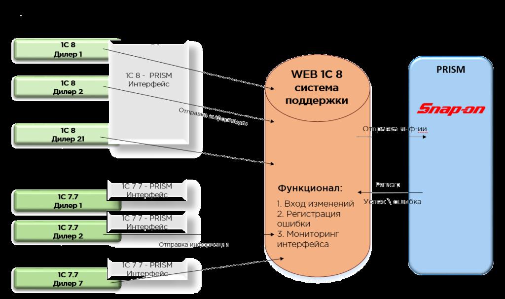 Архитектура разработки 1С:Підприємство для Snap-On от iT.Artel