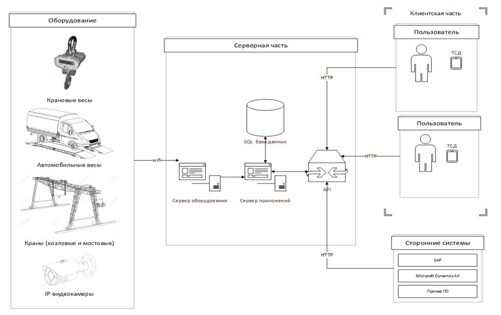 Архитектура разработки для Metinvest от iT.Artel