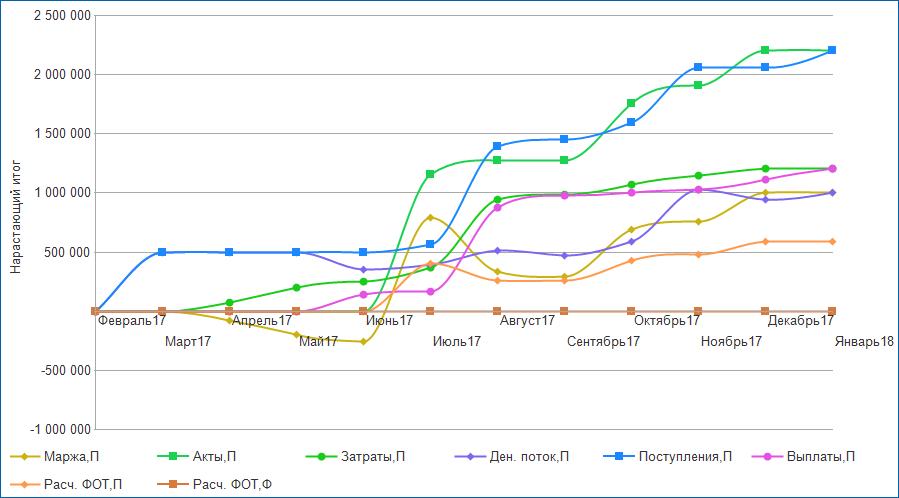 Анализ проекта по показателям